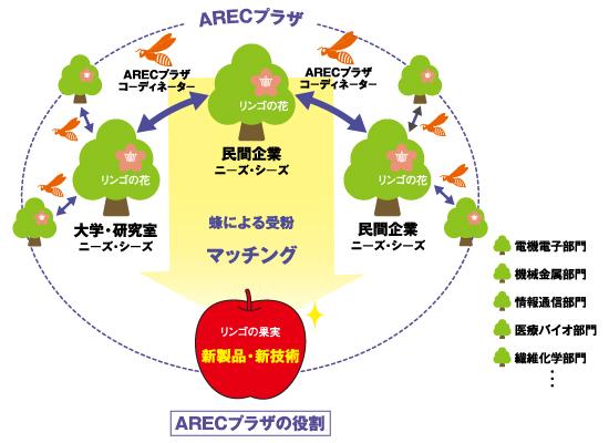 AREC・Fiiプラザの役割